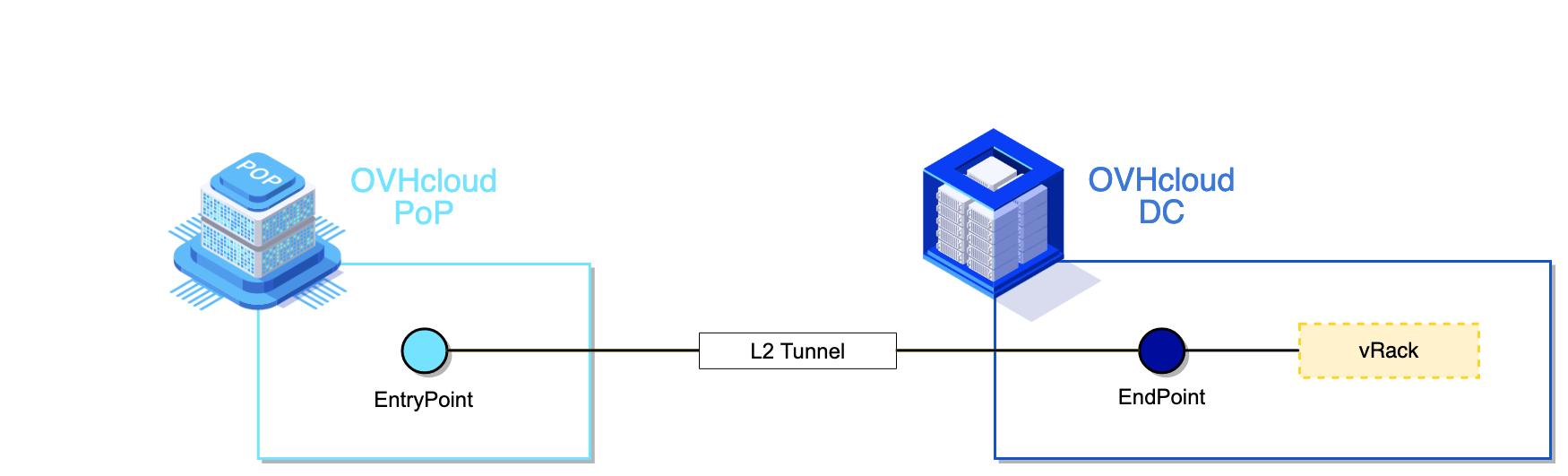 Implémentation L2
