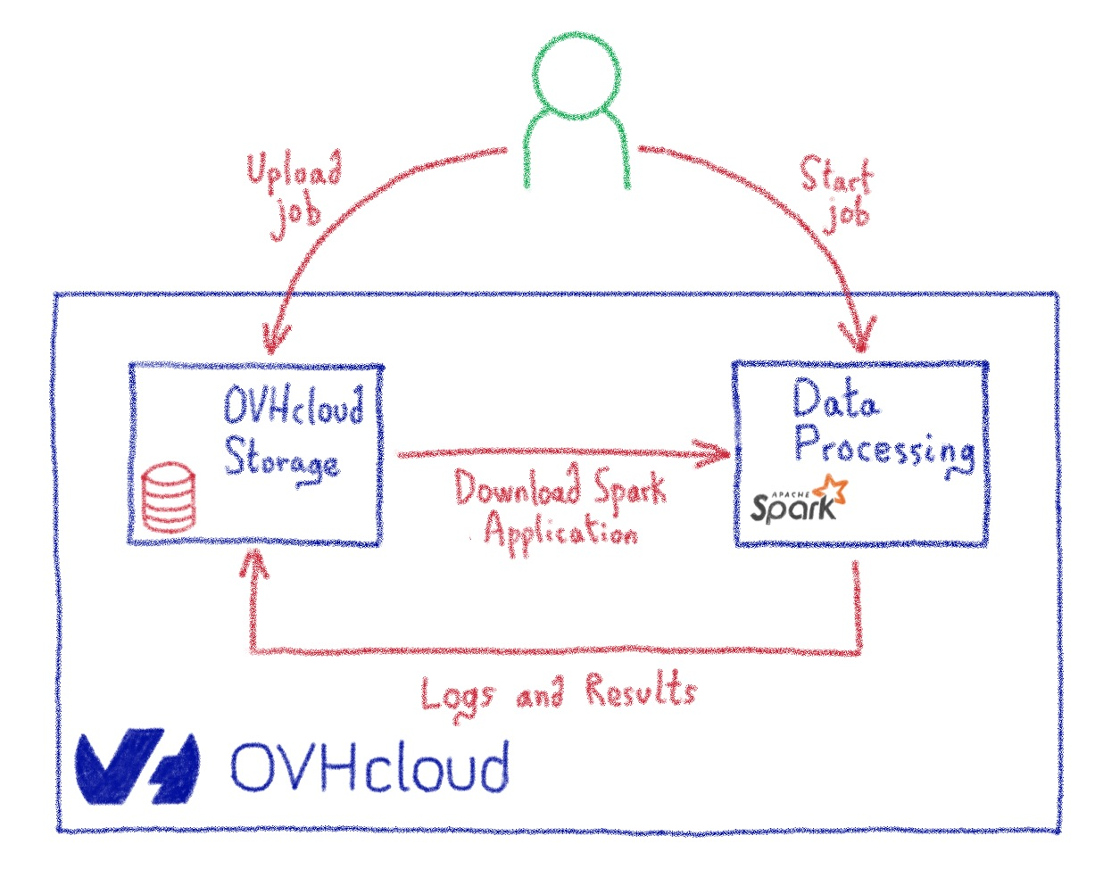 OVHcloud Data Processing