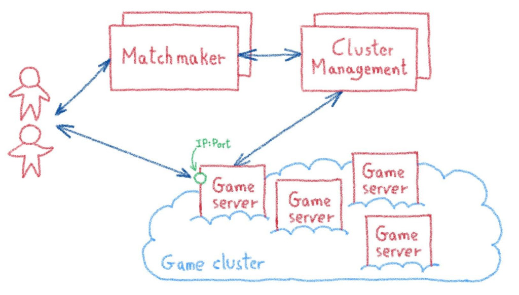 Online gaming matchmaking and game server assignation