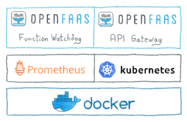 OpenFaas architecture
