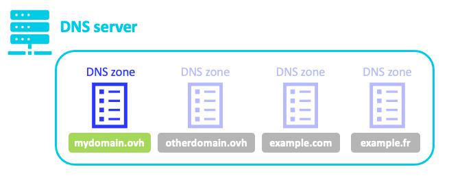 как залить сервер на хостинг crmp бесплатно