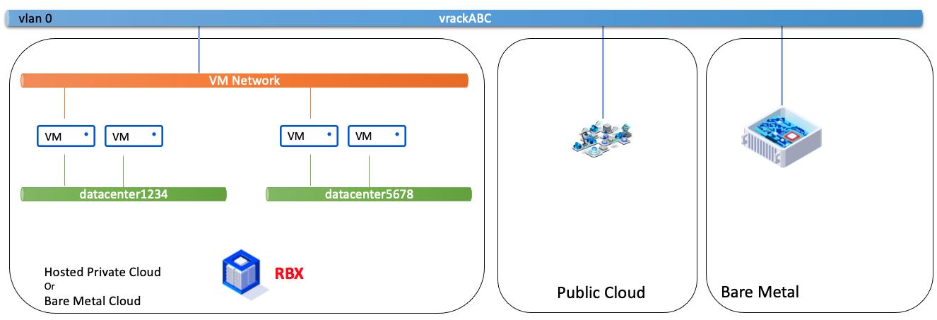VM Network partagé dans le PCC