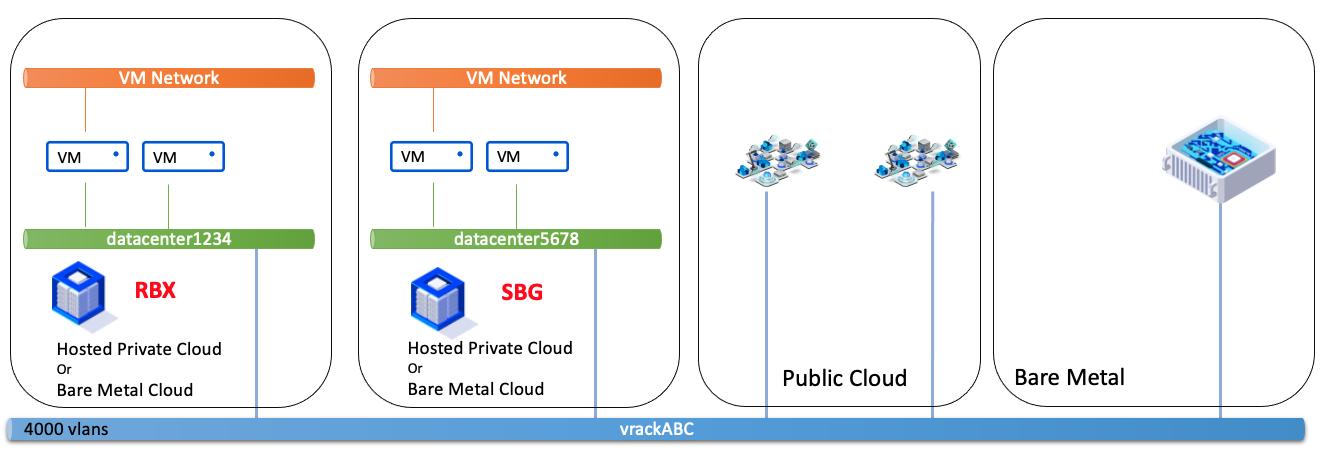 vDC - vDC diferente de zona e diferente PCC