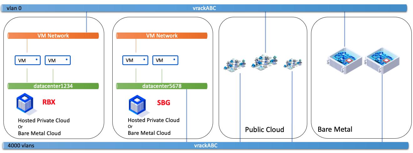 VM Network - vDC diferente zona e diferente PCC