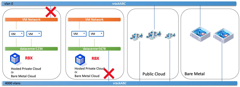 VM Network - vDC même zone et différents PCC
