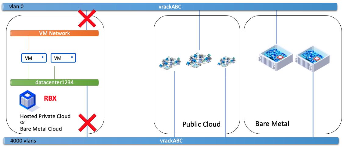 VM Network - vDC même zone et même PCC