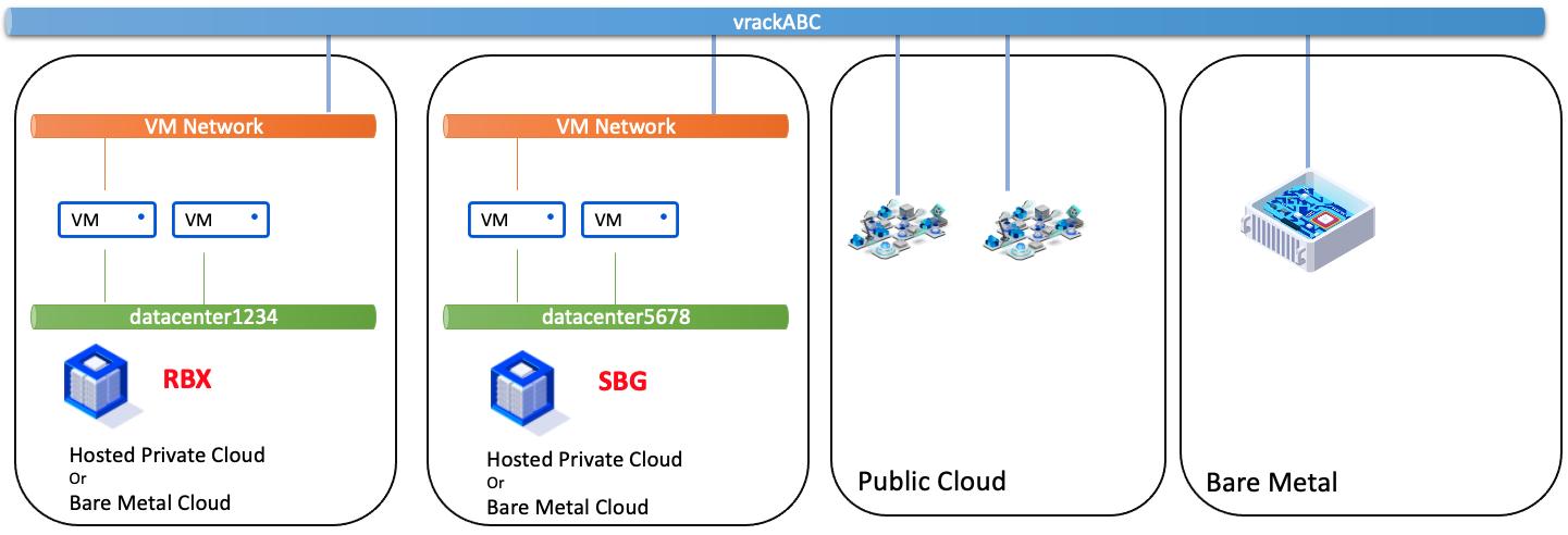VM Network - VM Network différente zone et différent PCC