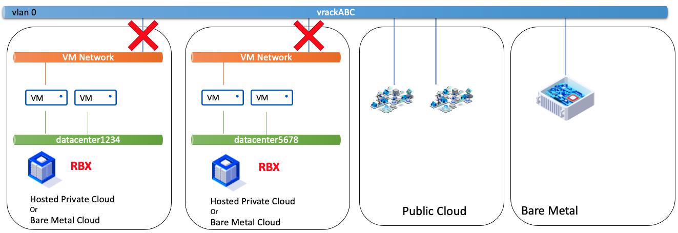VM Network - VM Network même zone et différents PCC