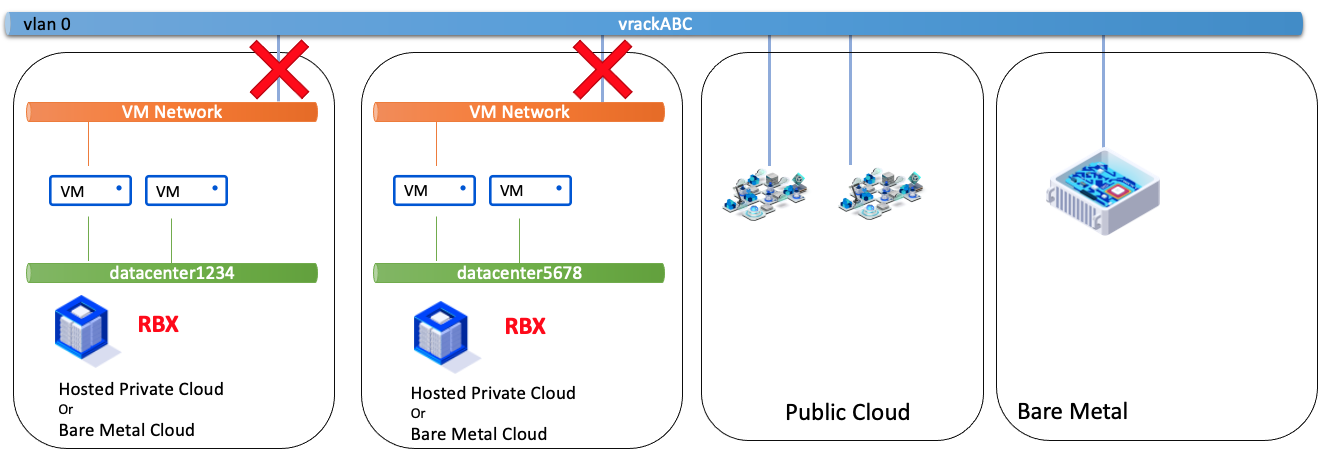 VM Network - VM Network - mesma zona e diferentes PCC
