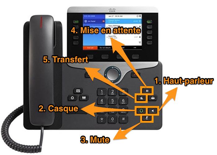 Visuel du Cisco 8851